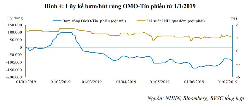 Hơn 91.500 tỉ đồng được rút ra khỏi thị trường qua kênh tín phiếu và OMO - Ảnh 2.