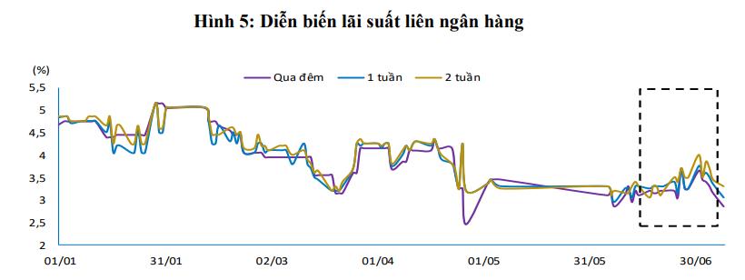 Hơn 91.500 tỉ đồng được rút ra khỏi thị trường qua kênh tín phiếu và OMO - Ảnh 3.