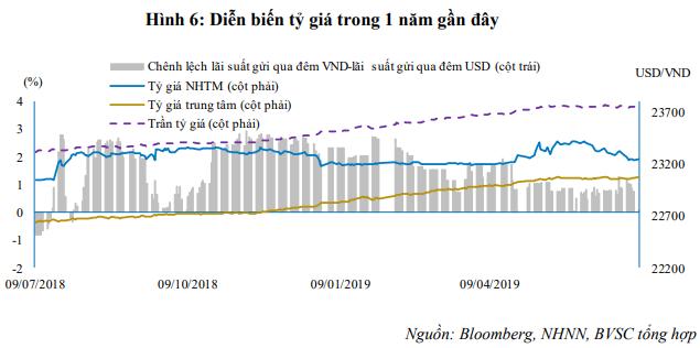 Hơn 91.500 tỉ đồng được rút ra khỏi thị trường qua kênh tín phiếu và OMO - Ảnh 4.