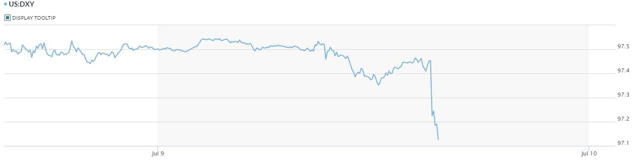 Đồng USD giảm mạnh sau bình luận của chủ tịch Fed - Ảnh 2.