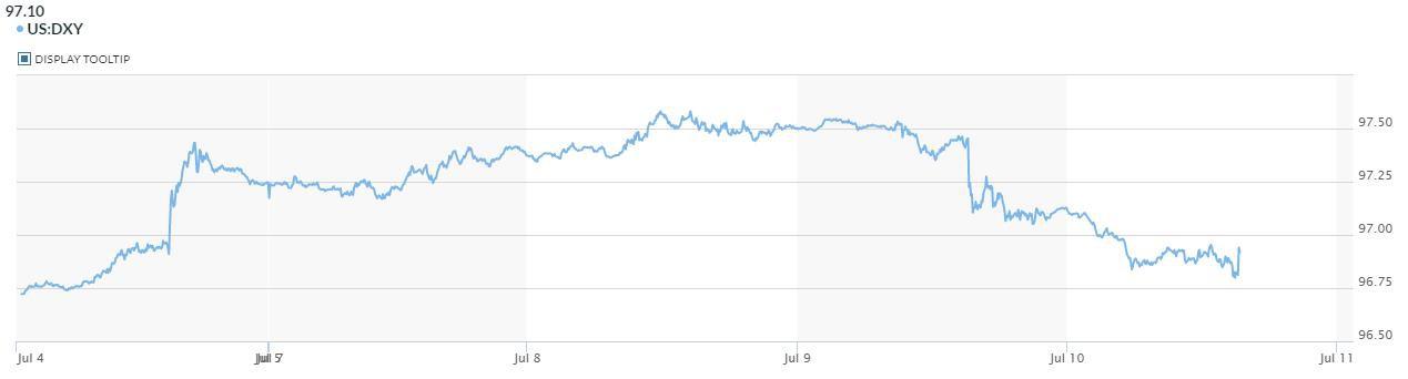 Đồng USD xuống mức thấp nhất 5 ngày trước khi số liệu lạm phát của Mỹ được công bố - Ảnh 2.