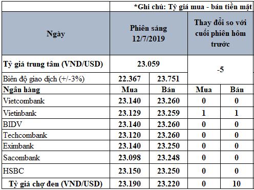 Tỷ giá USD hôm nay 12/7: Tỷ giá trung tâm tiếp tục sụt giảm - Ảnh 2.