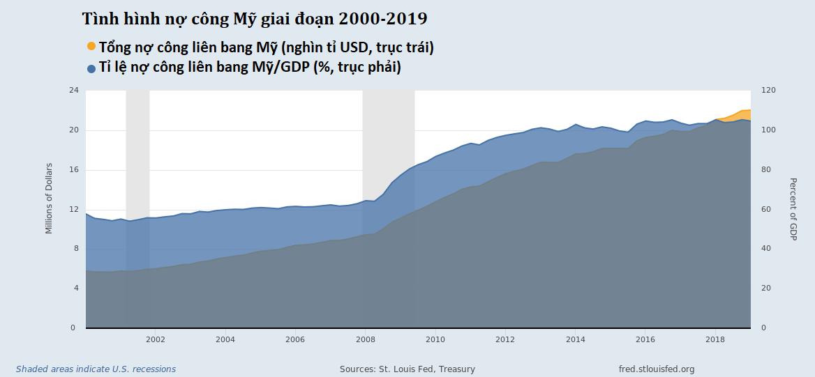 gov debt