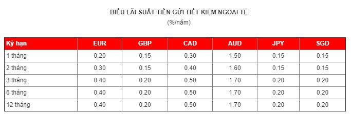 Lãi suất ngân hàng MSB mới nhất tháng 7/2019 - Ảnh 4.