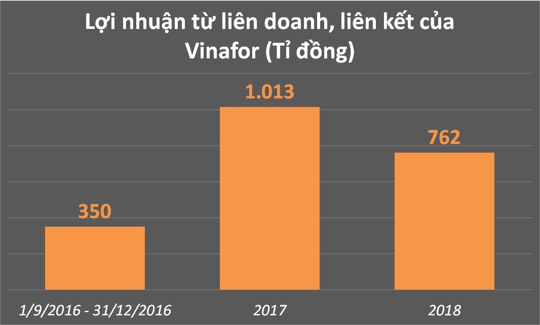 vinafor 2