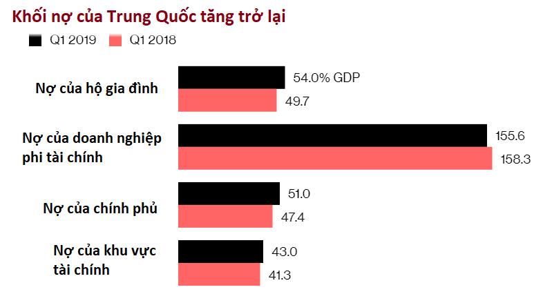 chinhschina debt 2