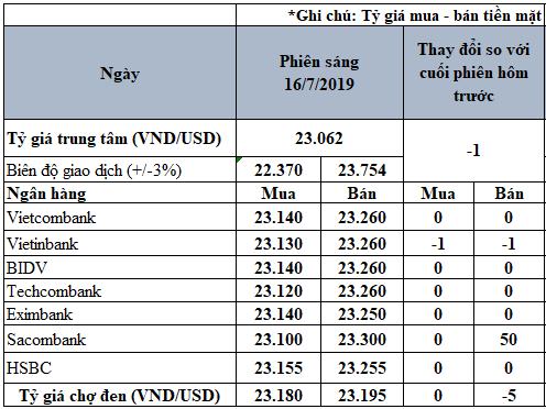 Tỷ giá USD hôm nay 16/7: Sacombank tăng mạnh giá bán 50 đồng