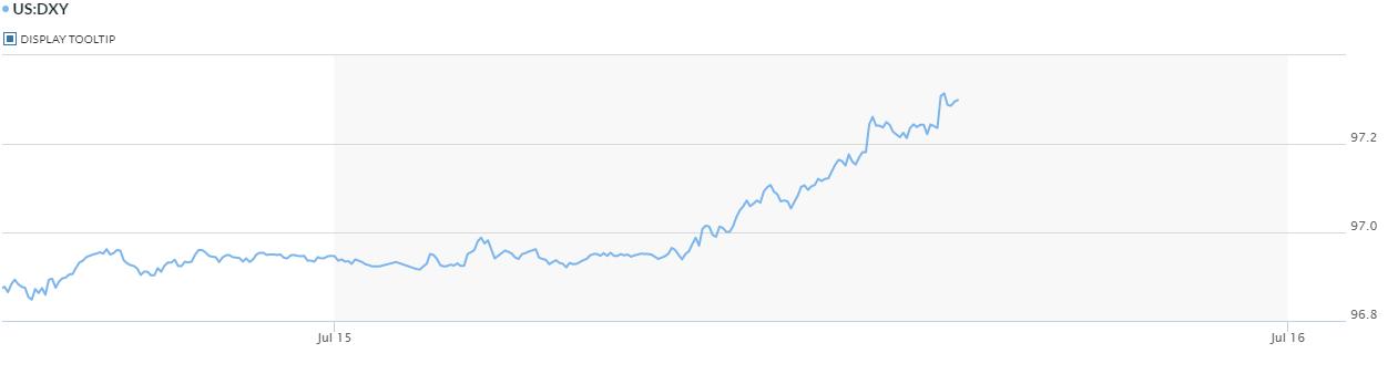 Đồng USD lên đỉnh 4 ngày sau số liệu tích cực trong hoạt động bán lẻ của Mỹ  - Ảnh 2.