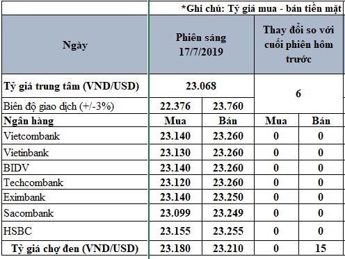 Tỷ giá USD hôm nay 17/7: Giá bán USD 'chợ đen' tăng 15 đồng - Ảnh 2.