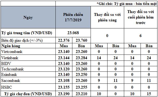 VietinBank và Sacombank tăng tỷ giá niêm yết trên cả hai chiều - Ảnh 3.