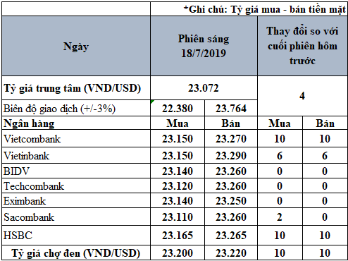 Tỷ giá USD hôm nay 18/7: Vietcombank, HSBC tăng 10 đồng trên cả hai chiều - Ảnh 2.