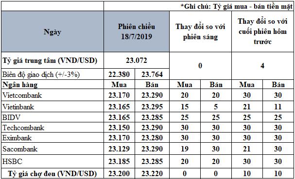 Giá USD ngân hàng bất ngờ tăng mạnh - Ảnh 2.
