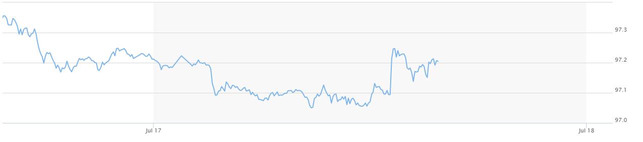Giá USD ngân hàng bất ngờ tăng mạnh - Ảnh 3.