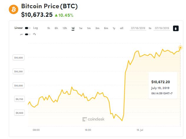 chi so bien dong bitcoin 19