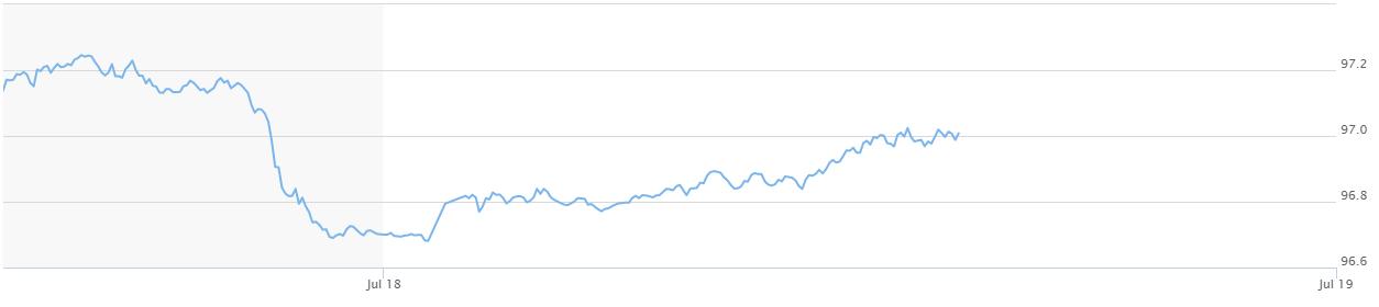 Trái chiều thị trường thế giới, USD trong nước tiếp tục tăng giá - Ảnh 3.