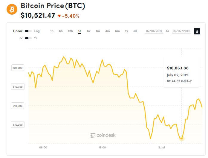 chi so gia bitcoin 2