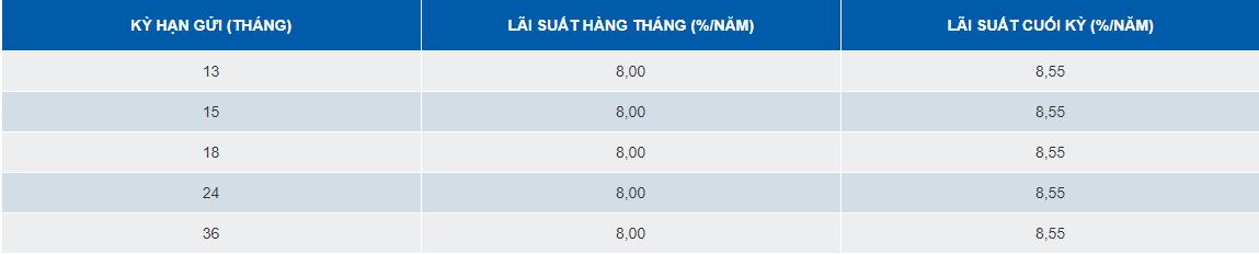 Lãi suất ngân hàng SCB tháng 7/2019 cao nhất là 8,55%/năm - Ảnh 2.