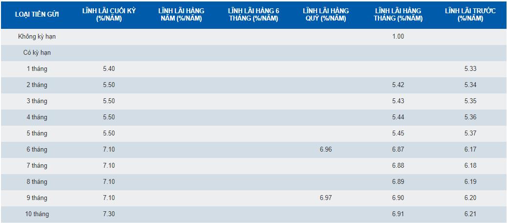 Lãi suất ngân hàng SCB tháng 7/2019 cao nhất là 8,55%/năm - Ảnh 3.
