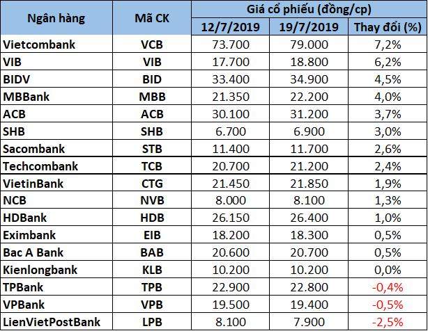 Cổ phiếu ngân hàng tuần qua: VCB đứng đầu về mức tăng giá; MBB dẫn đầu về khối lượng giao dịch  - Ảnh 2.