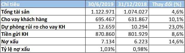 Lợi nhuận Vietcombank tăng 41% trong 6 tháng đầu năm, thu nhập nhân viên đạt gần 36,7 triệu/người/tháng. - Ảnh 3.