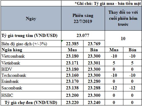 Tỷ giá USD hôm nay 22/7: Tỷ giá trung tâm tăng 10 đồng - Ảnh 2.
