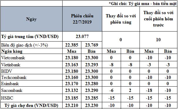 Giá USD trong nước đồng loạt sụt giảm - Ảnh 2.