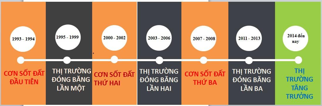 Nhìn lại những thăng trầm thị trường bất động sản Việt Nam hơn 30 năm qua