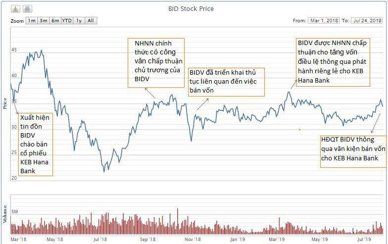Cổ phiếu BID biến động như thế nào trong thời gian xuất hiện thông tin bán vốn cho KEB Hana Bank? - Ảnh 3.