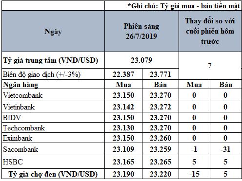 Tỷ giá USD hôm nay 26/7: Sacombank giảm mạnh giá bán USD - Ảnh 2.