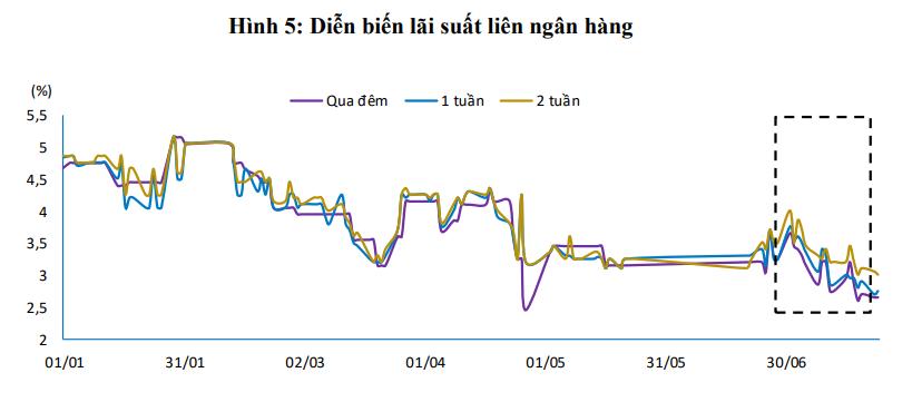 Lãi suất qua đêm liên ngân hàng đã giảm 2 điểm % so với đầu năm - Ảnh 2.
