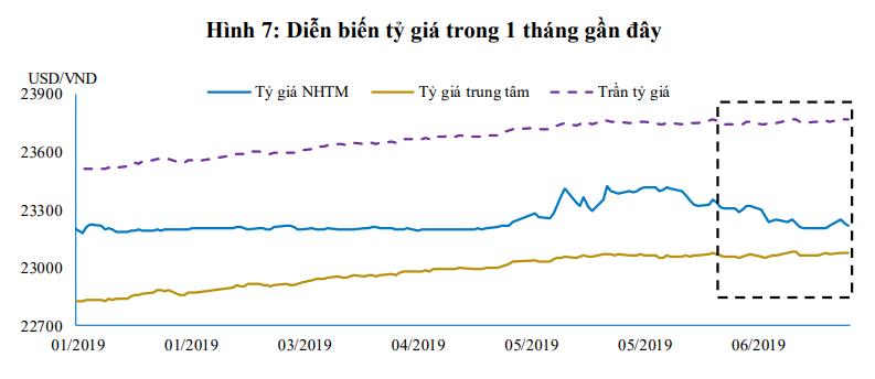 Lãi suất qua đêm liên ngân hàng đã giảm 2 điểm % so với đầu năm - Ảnh 3.