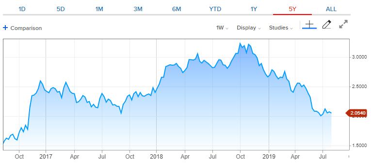 SHB muốn phát hành trái phiếu quốc tế, niêm yết tại thị trường nước ngoài - Ảnh 2.