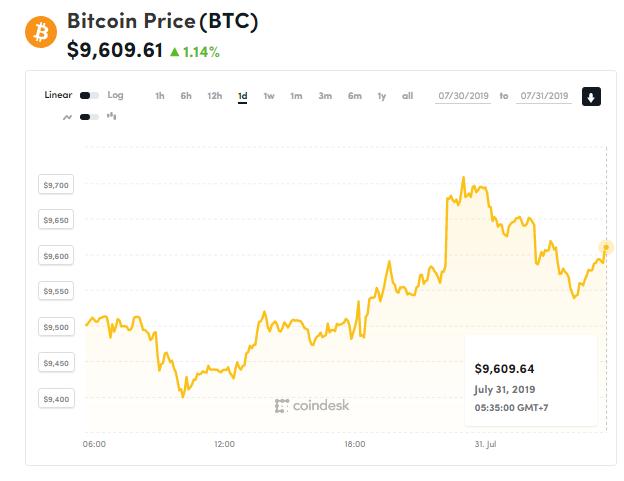 chi so gia bitcoin 31