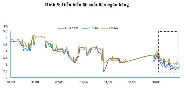 Thanh khoản dồi dào, lãi suất liên ngân hàng tiếp tục sụt giảm - Ảnh 3.