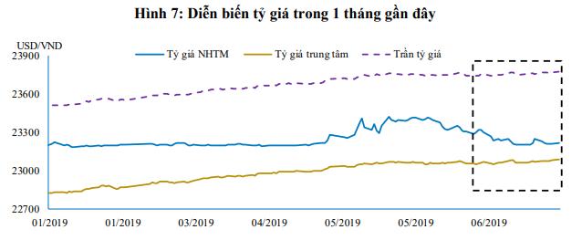 Thanh khoản dồi dào, lãi suất liên ngân hàng tiếp tục sụt giảm - Ảnh 4.