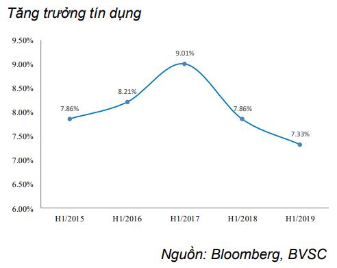 Nguyên nhân khiến tín dụng tăng trưởng thấp nhấp trong 4 năm - Ảnh 2.