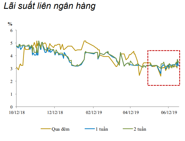 Nguyên nhân khiến tín dụng tăng trưởng thấp nhấp trong 4 năm - Ảnh 3.