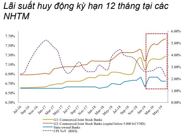Nguyên nhân khiến tín dụng tăng trưởng thấp nhấp trong 4 năm - Ảnh 4.