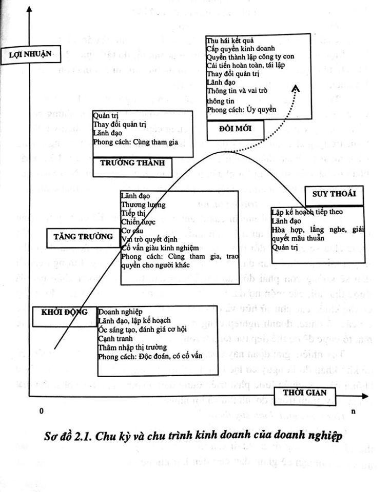 Chu kì kinh doanh (Business Cycle) là gì? Các giai đoạn của một chu kì kinh doanh - Ảnh 2.