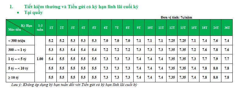 Lãi suất ngân hàng VPBank cao nhất tháng 7/2019 là 8,4%/năm - Ảnh 2.