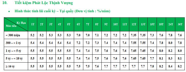 Lãi suất ngân hàng VPBank cao nhất tháng 7/2019 là 8,4%/năm - Ảnh 3.