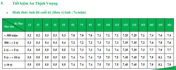 Lãi suất ngân hàng VPBank cao nhất tháng 7/2019 là 8,4%/năm - Ảnh 5.