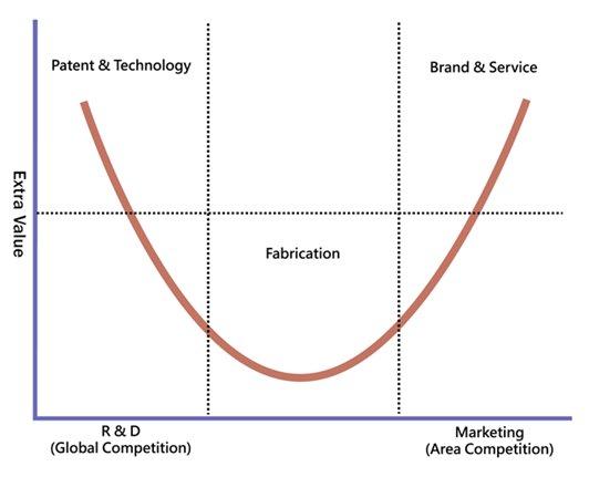 Từ hiện tượng Asanzo, giá trị gia tăng của công nghiệp điện tử Việt Nam ở đâu trên biểu đồ 'Đường cong nụ cười' của nhà sáng lập Acer? - Ảnh 2.