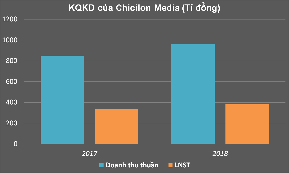 chicilon media 1