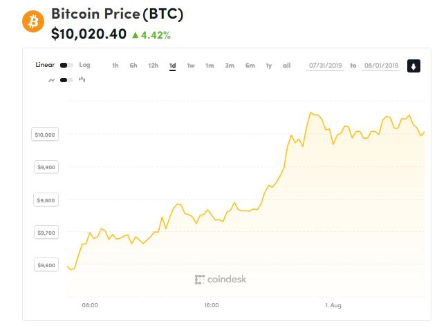 chi so gia bitcoin 1