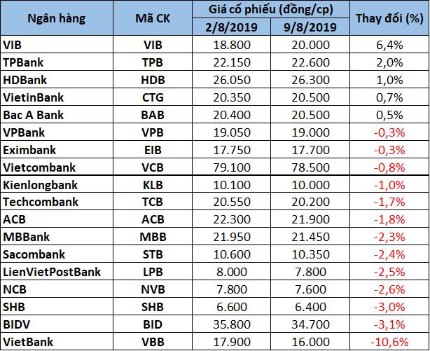 Cổ phiếu ngân hàng tuần qua: VIB 'quán quân' tăng giá, SHB dẫn đầu thanh khoản - Ảnh 4.