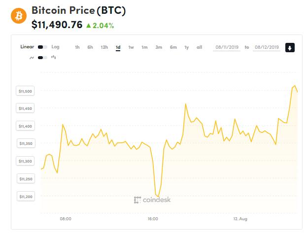 chi so gia bitcoin 12