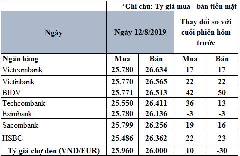 Tỷ giá Euro hôm nay (12/8): Tăng, giảm trái chiều tại các ngân hàng - Ảnh 1.