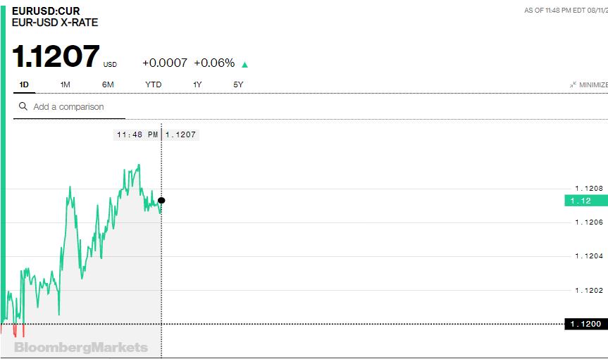 Tỷ giá Euro hôm nay (12/8): Tăng tại nhiều ngân hàng - Ảnh 3.