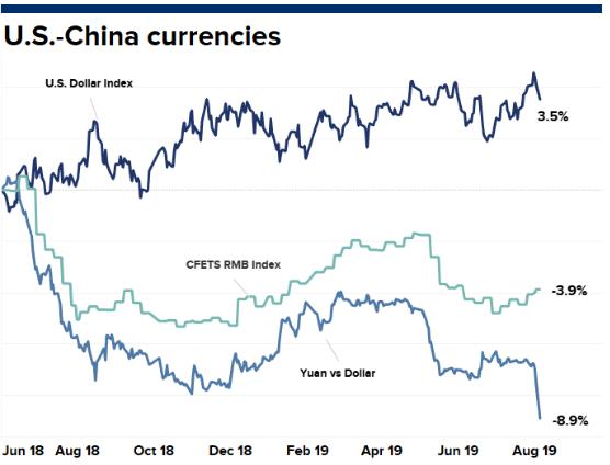 Trung Quốc tiếp tục giảm tỷ giá nhân dân tệ  - Ảnh 3.